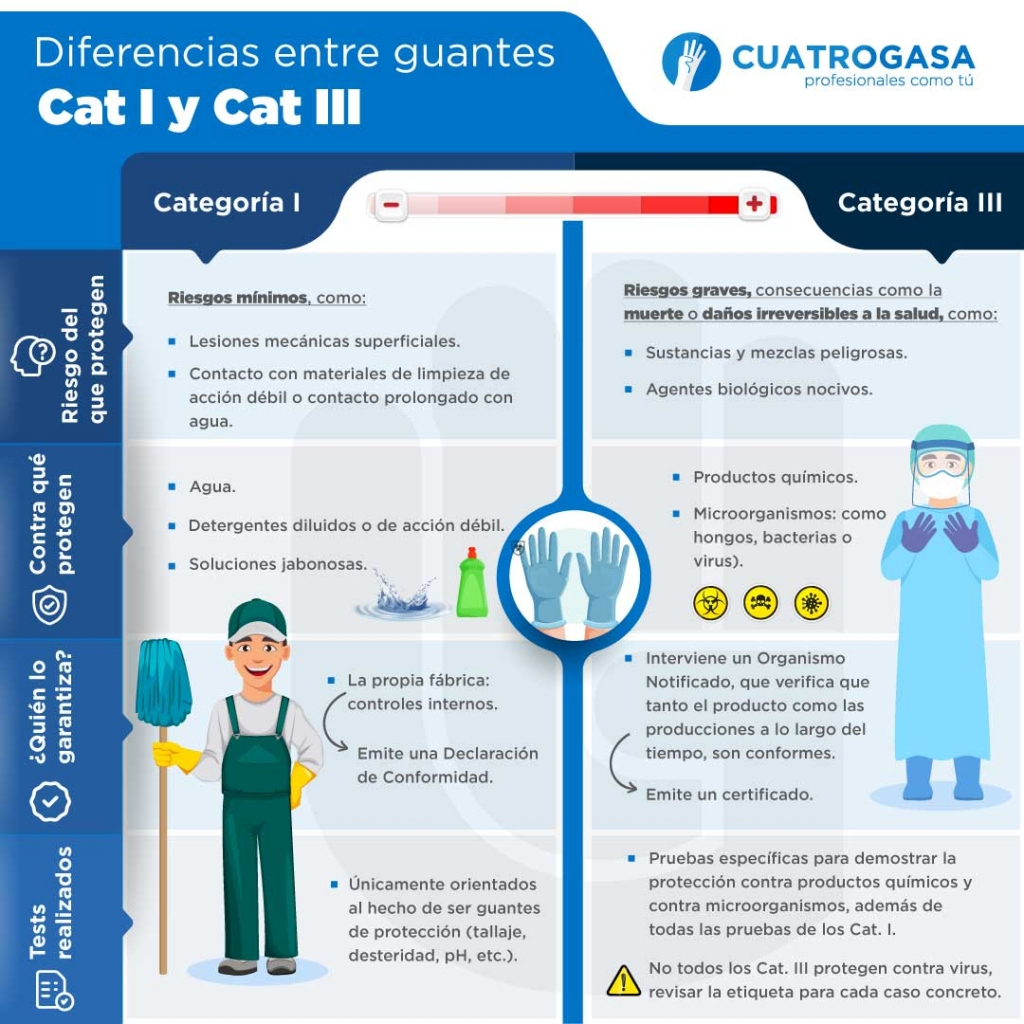 diferencias guantes cat i y cat iii